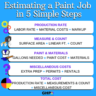Estimating a Paint Job