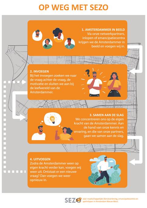 SEZO infographic