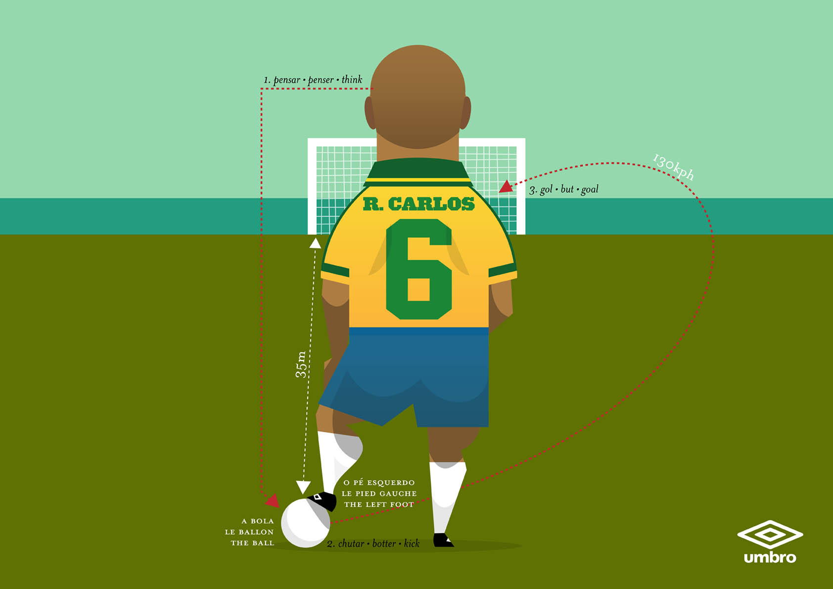 Roberto Carlos for Umbro