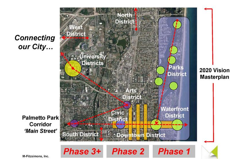 Boca Ratons 2020 Vision_Masterplan Diagr