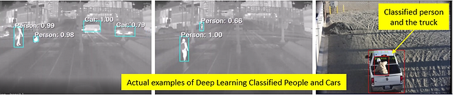 Deep Learning Classified people, cars.pn