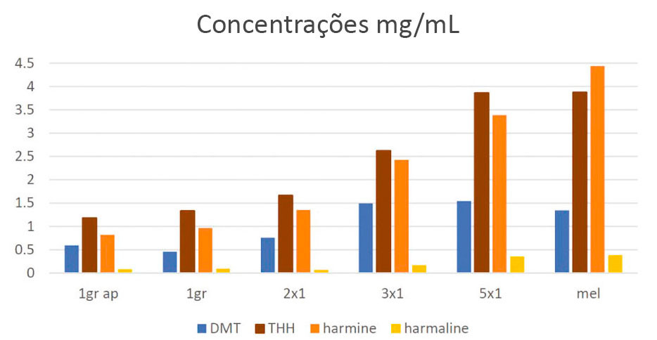 Gráfico apresentando as concentrações de DMT, THH (tetrahidroharmina), harmina e harmalina.