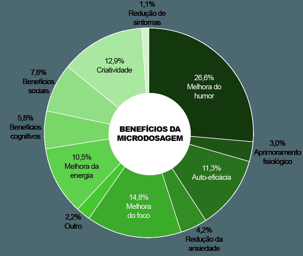Gráfico de pizza mostrando os benefícios da microdosagem: Melhora do humor, aprimoramento fisiológico, auto-eficácia, redução da ansiedade, melhora do foco, melhora da energia, benefícios cognitivos, benefícios sociais, criatividade, redução de sintomas.