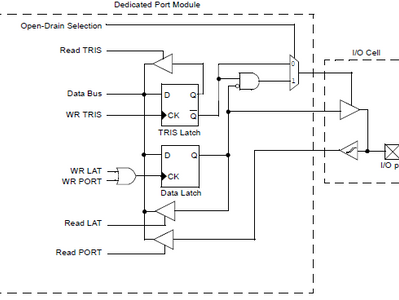 General Purpose Input/Output (GPIO) Ports in Microcontroller