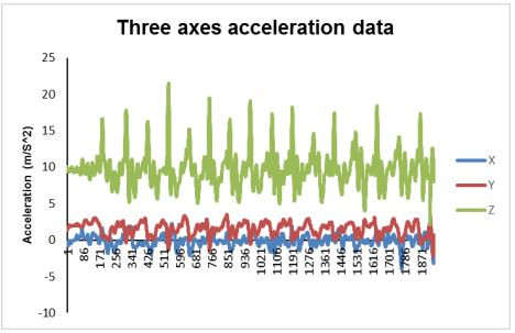 Typical pattern of x-, y-, and z accelerations measured on a running individual.