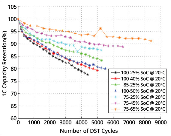 Modeling of Lithium-Ion Battery Degradation for Cell Life Assessment.