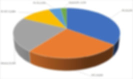 Структура рынка гибкой упаковки