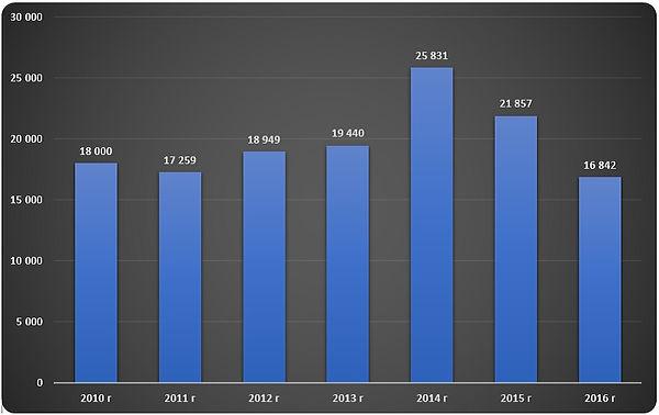 Диаграмма динамики отгрузки мазута по годам