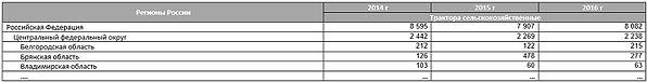 Таблица производства тракторов