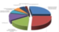 Структур рынка емкостного обрудования