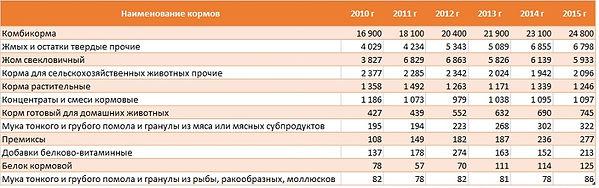 Таблица объемов производства основных видов кормов для скота