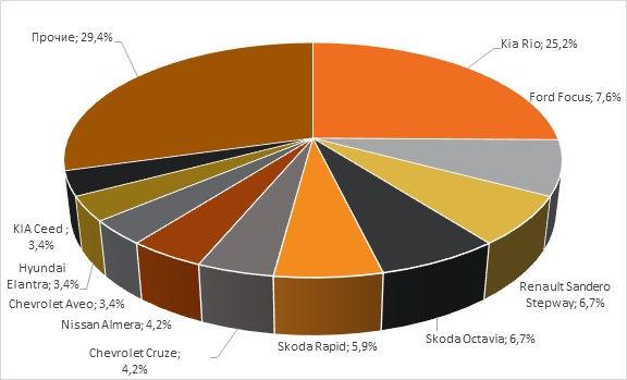 Диаграмма структура автопарка города Сочи