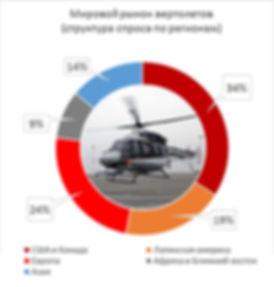 Структура рынка вертолетов