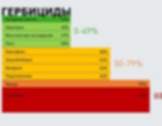 Зависимость от импортных гербицидов