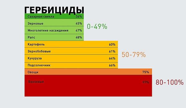Диаграмма зависимости от зарубежных гербицидов