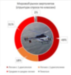 Мировой рынок вертолетов