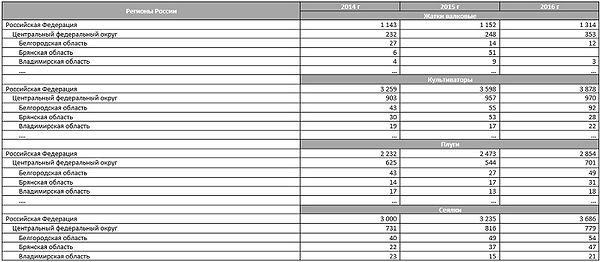 Таблица объемы приобретения навесного оборудования