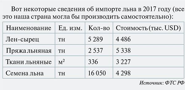 Таблица импорта льна