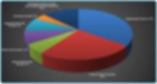 Анализ рынка услуг повышения нефтеотдачи