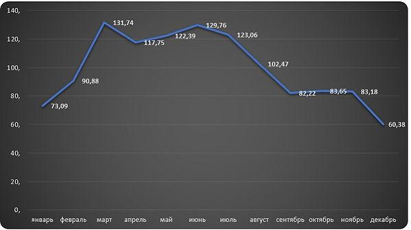 Диаграмма изменения индекса цен на мазут