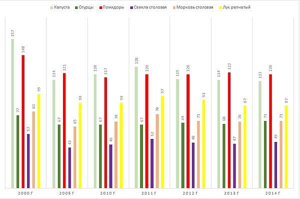 Диаграмма посевных площадей овощей в России