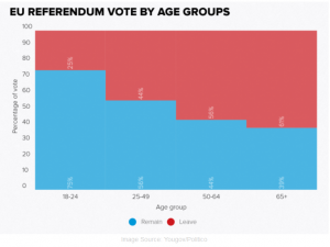Lessons for Millennials from the Brexit Vote