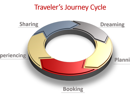 Millennials and the Traveler's Journey Cycle