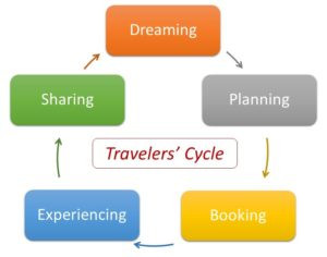 Using the Stages of the Traveler's Cycle to your Advantage