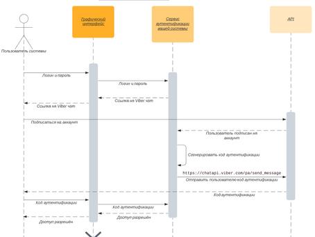 Описание требований к интеграции (часть 2). API