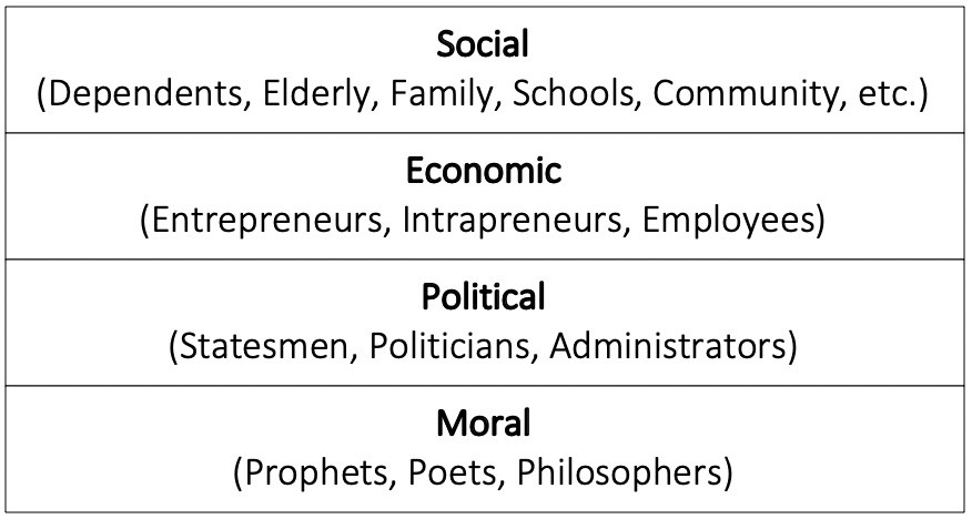 Culture Stack: Society is like a ship floating on moral, political, and economic seas