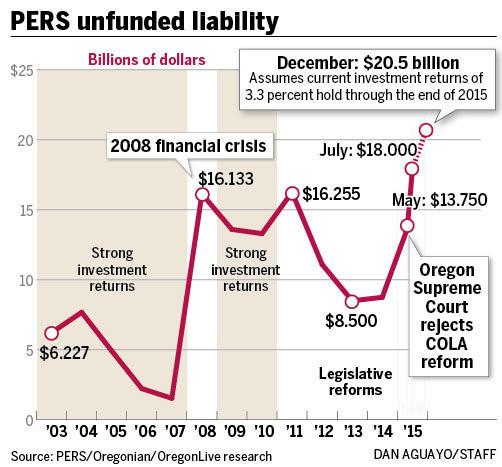 Will PERS Bankrupt Oregon?