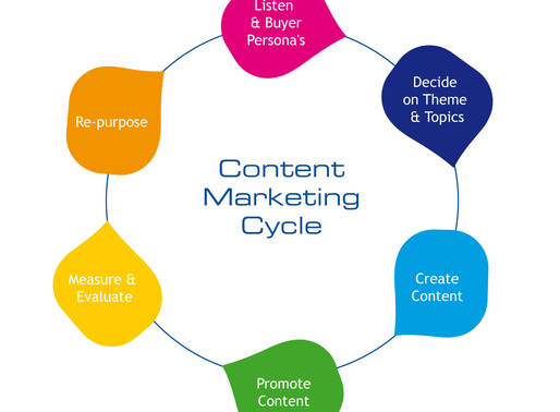 Role of Content in Digital Marketing