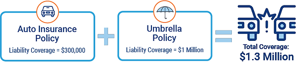 umbrella-insurance-graphicAsset 4-8.png