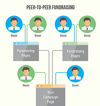 whats-the-difference-between-crowdfundin