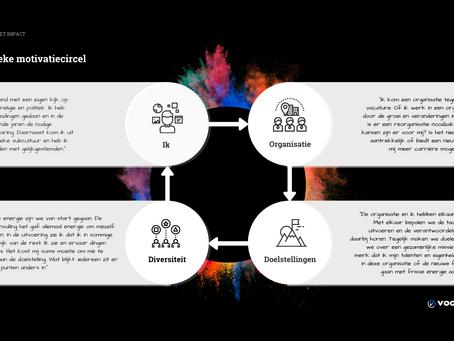Intrinsieke motivatiecirkel