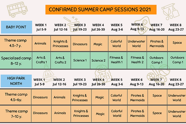 Overview camps.png
