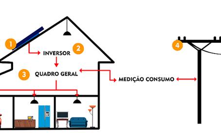 ENTENDA EM 5 PASSOS SIMPLES COMO FUNCIONA A ENERGIA SOLAR