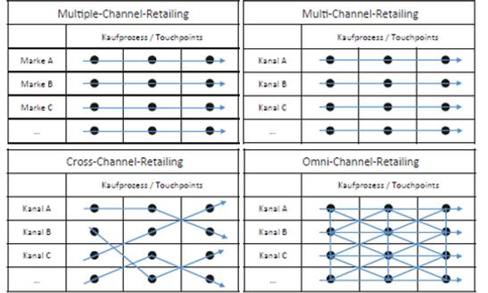 Multi-Chanbnel-Retailing.png