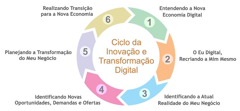 ciclo-transfornacao.png