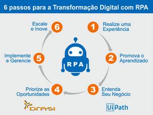 6 passos para a Transformação Digital com RPA – Robotic Process Automation