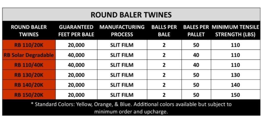 Round Twine Chart.jpg