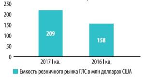 Розничный рынок ГЛС. Итоги 1 квартала 2017 года