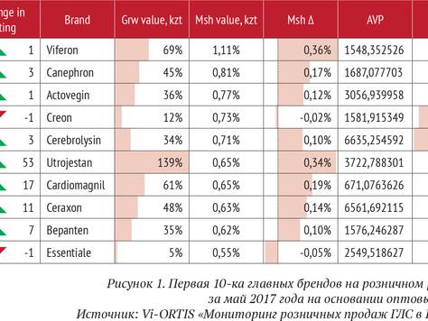 Главные бренды розничного рынка ГЛС в мае 2017 года