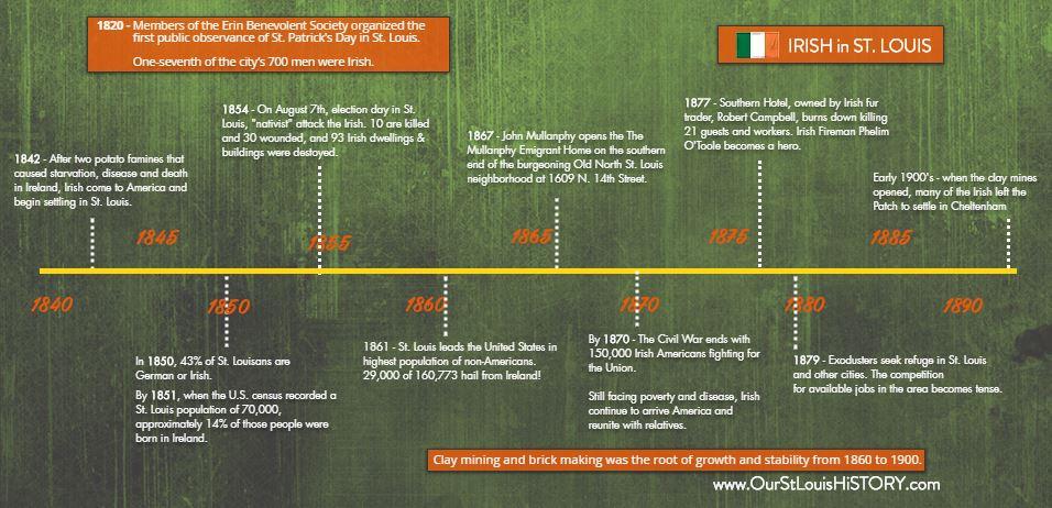 IRISH OSTLH Timeline.JPG