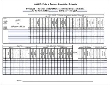 Census Evolution (1830 - 1940)