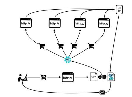 Web platforms integration