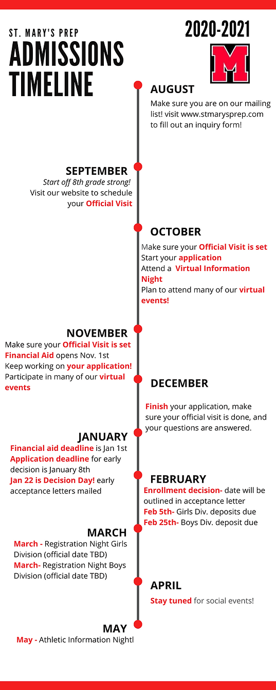 Admissions Timeline .png