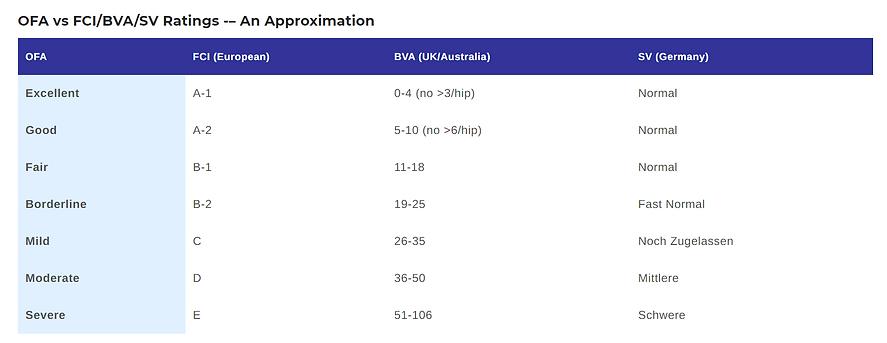 OFA vs FCI BVA SV Ratings .png