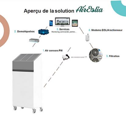 Aperçu solution Eolia Air