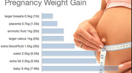 How much weight should I gain during my pregnancy?